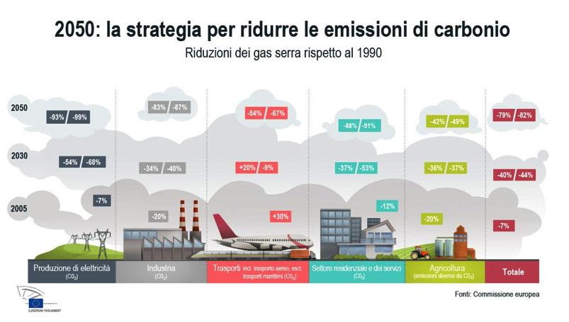 strategia riduzione emissioni CO2