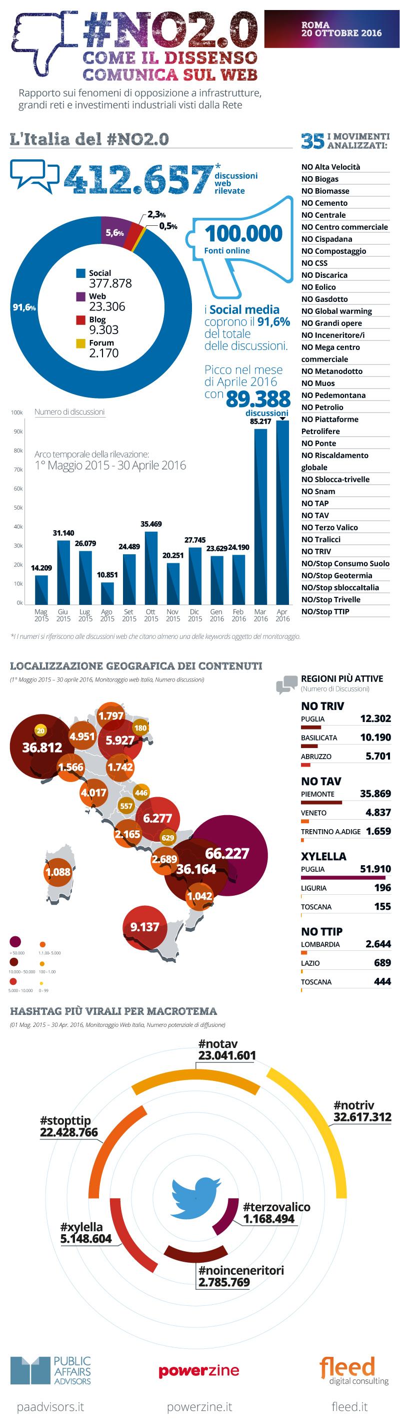 infografica-no20